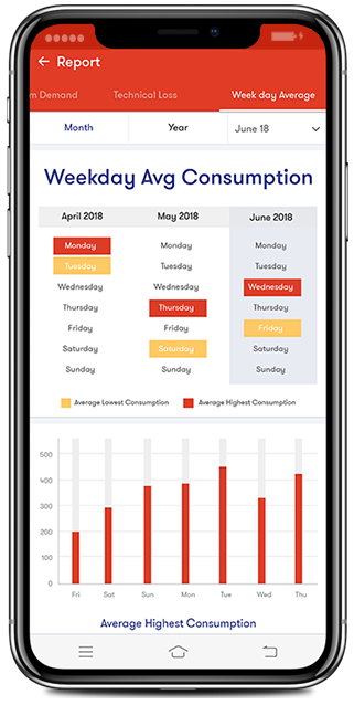Compare your daily power consumption with sales